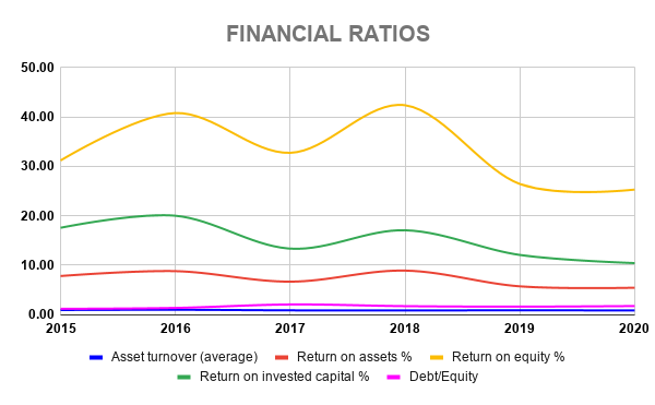 NOC FINANCIAL RATIOS