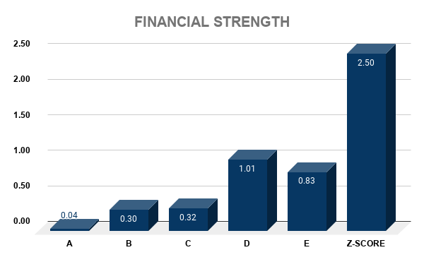 NOC FINANCIAL STRENGTH