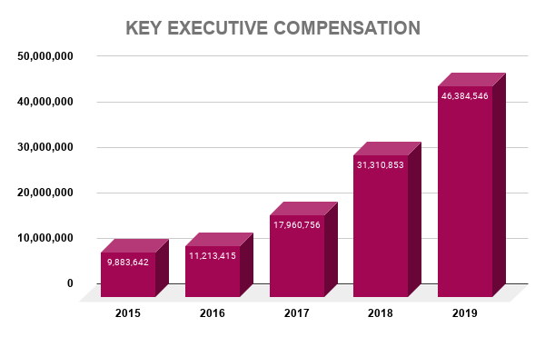 NOC KEY EXECUTIVE COMPENSATION