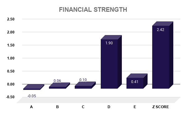 AZN FINANCIAL STRENGTH