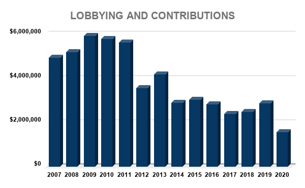 AZN LOBBYING AND CONTRIBUTIONS