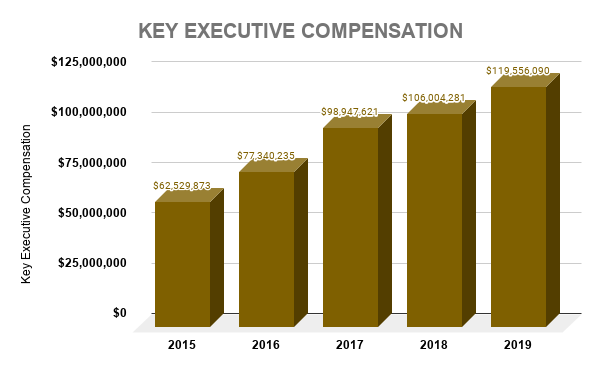 JPM KEY EXECUTIVE COMPENSATION