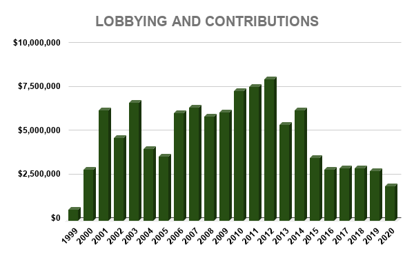 JPM LOBBYING AND CONTRIBUTIONS