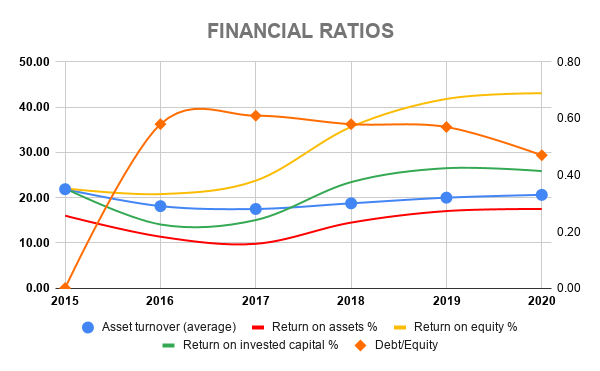 V FINANCIAL RATIOS