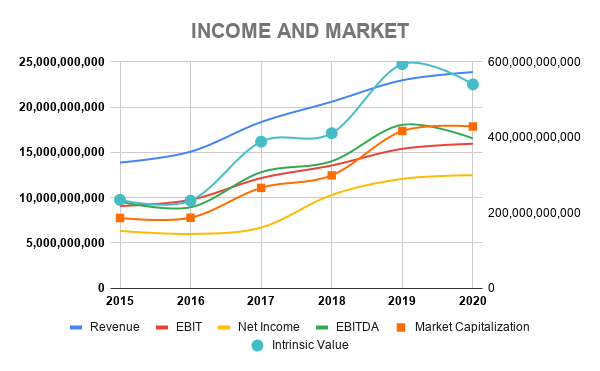V INCOME AND MARKET