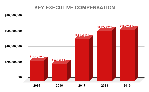 V KEY EXECUTIVE COMPENSATION