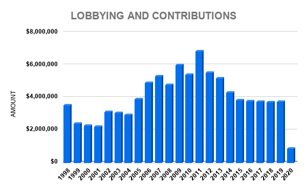 V LOBBYING AND CONTRIBUTIONS