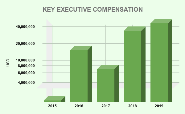 GDDY KEY EXECUTIVE COMPENSATION