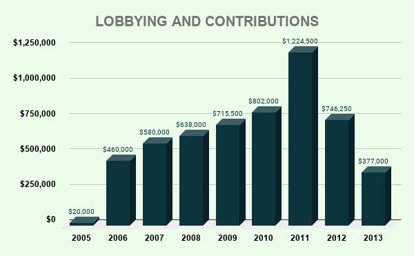 GDDY LOBBYING AND CONTRIBUTIONS