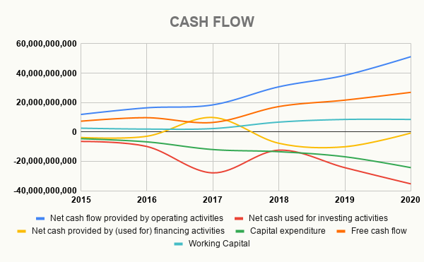 AMZN CASH FLOW