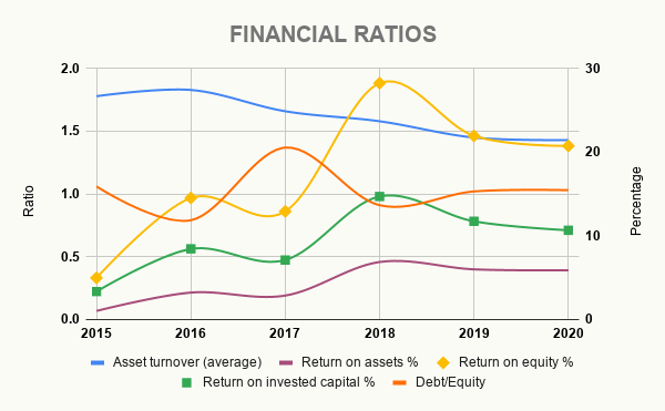 AMZN FINANCIAL RATIOS