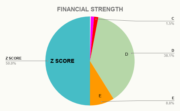 AMZN FINANCIAL STRENGTH