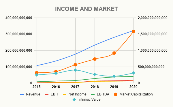 AMZN INCOME AND MARKET