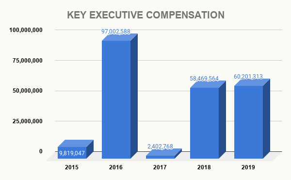 AMZN KEY EXECUTIVE COMPENSATION