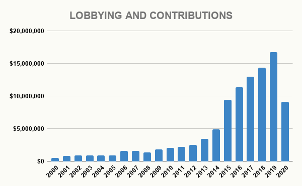 AMZN LOBBYING AND CONTRIBUTIONS