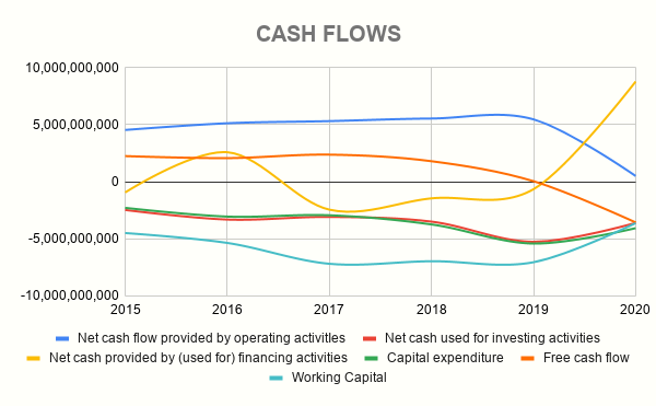 CCL CASH FLOWS