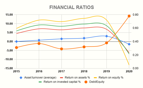 CCL FINANCIAL RATIOS