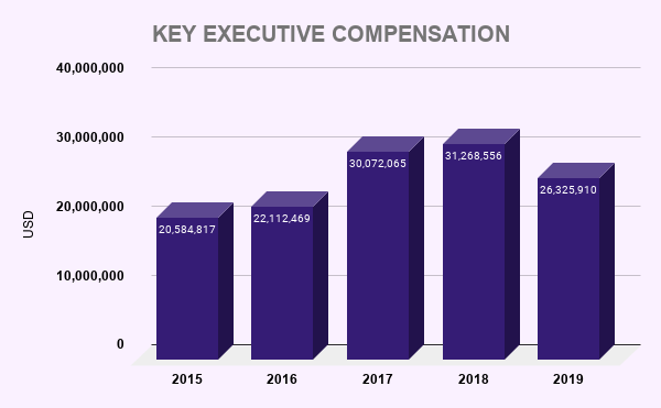 CCL KEY EXECUTIVE COMPENSATION