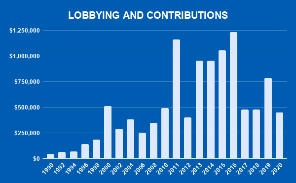 CCL LOBBYING AND CONTRIBUTIONS