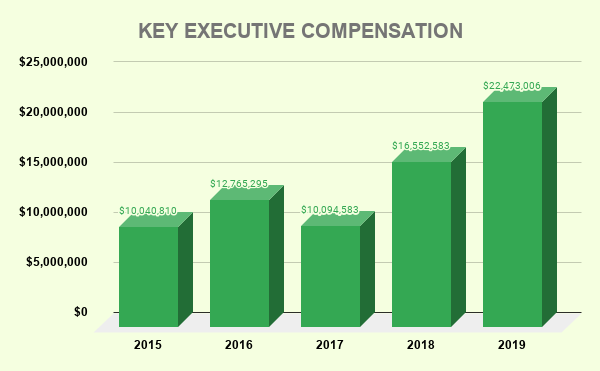 AT&T KEY EXECUTIVE COMPENSATION