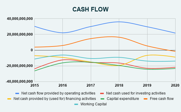 XOM CASH FLOW