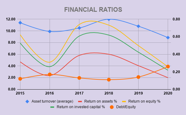 XOM FINANCIAL RATIOS