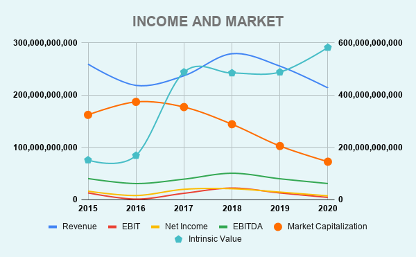 XOM INCOME AND MARKET