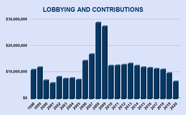 XOM LOBBYING AND CONTRIBUTIONS