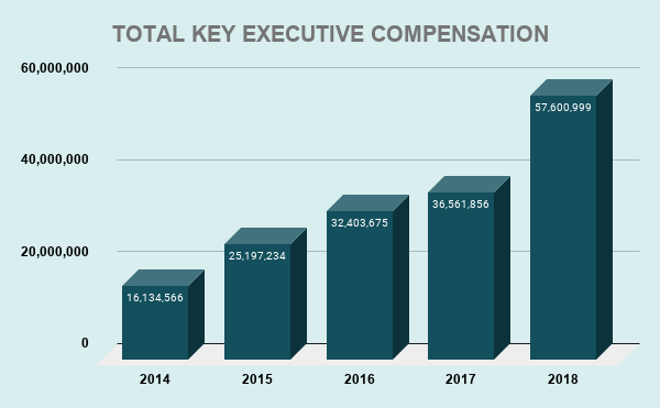 XOM TOTAL KEY EXECUTIVE COMPENSATION