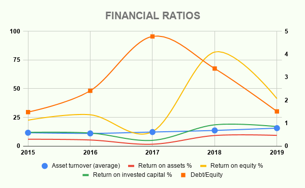 VIACA FINANCIAL RATIOS