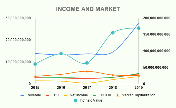 VIACA INCOME AND MARKET