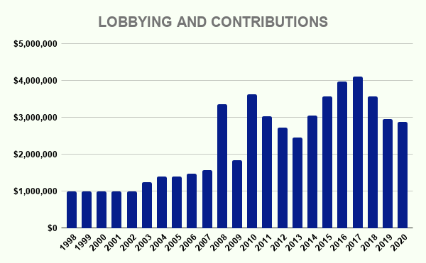 VIACA LOBBYING AND CONTRIBUTIONS